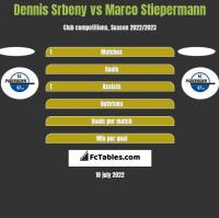 Dennis Srbeny vs Marco Stiepermann h2h player stats