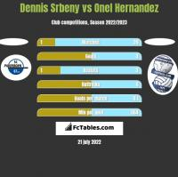 Dennis Srbeny vs Onel Hernandez h2h player stats