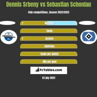 Dennis Srbeny vs Sebastian Schonlau h2h player stats