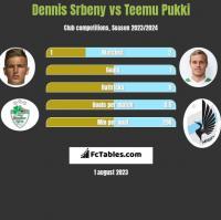 Dennis Srbeny vs Teemu Pukki h2h player stats
