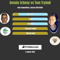 Dennis Srbeny vs Tom Trybull h2h player stats