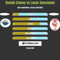 Dennis Srbeny vs Lasse Soerensen h2h player stats