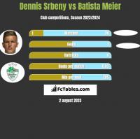 Dennis Srbeny vs Batista Meier h2h player stats