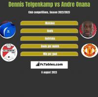 Dennis Telgenkamp vs Andre Onana h2h player stats