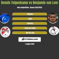 Dennis Telgenkamp vs Benjamin van Leer h2h player stats