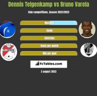 Dennis Telgenkamp vs Bruno Varela h2h player stats