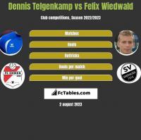 Dennis Telgenkamp vs Felix Wiedwald h2h player stats