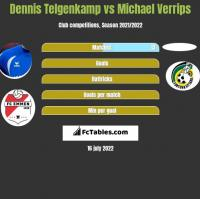 Dennis Telgenkamp vs Michael Verrips h2h player stats
