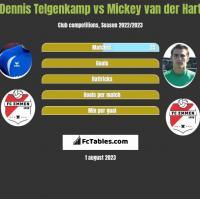 Dennis Telgenkamp vs Mickey van der Hart h2h player stats