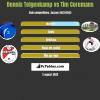Dennis Telgenkamp vs Tim Coremans h2h player stats