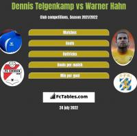 Dennis Telgenkamp vs Warner Hahn h2h player stats