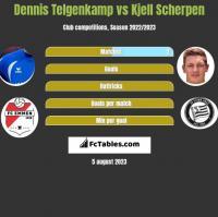 Dennis Telgenkamp vs Kjell Scherpen h2h player stats