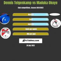 Dennis Telgenkamp vs Maduka Okoye h2h player stats