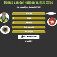 Dennis van der Heijden vs Enzo Stroo h2h player stats
