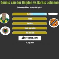 Dennis van der Heijden vs Darius Johnson h2h player stats