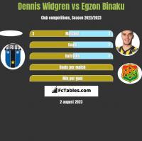 Dennis Widgren vs Egzon Binaku h2h player stats