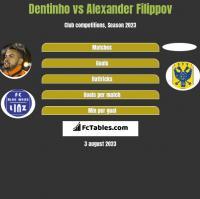 Dentinho vs Alexander Filippov h2h player stats
