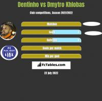 Dentinho vs Dmytro Khlobas h2h player stats