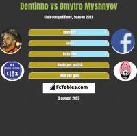 Dentinho vs Dmytro Myshnyov h2h player stats
