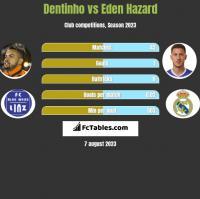 Dentinho vs Eden Hazard h2h player stats
