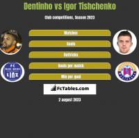 Dentinho vs Igor Tishchenko h2h player stats