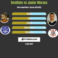 Dentinho vs Junior Moraes h2h player stats