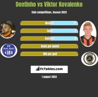Dentinho vs Viktor Kovalenko h2h player stats