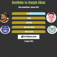 Dentinho vs Danylo Sikan h2h player stats