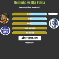Dentinho vs Illia Putria h2h player stats