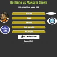 Dentinho vs Maksym Chekh h2h player stats