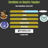 Dentinho vs Dmytro Topalov h2h player stats