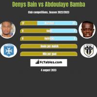 Denys Bain vs Abdoulaye Bamba h2h player stats