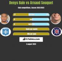 Denys Bain vs Arnaud Souquet h2h player stats