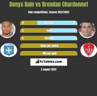 Denys Bain vs Brendan Chardonnet h2h player stats