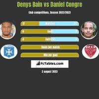 Denys Bain vs Daniel Congre h2h player stats
