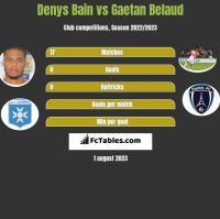 Denys Bain vs Gaetan Belaud h2h player stats
