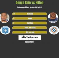 Denys Bain vs Hilton h2h player stats