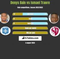 Denys Bain vs Ismael Traore h2h player stats