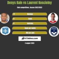 Denys Bain vs Laurent Koscielny h2h player stats
