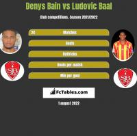 Denys Bain vs Ludovic Baal h2h player stats