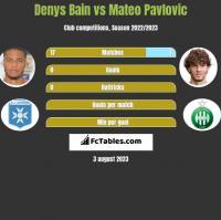 Denys Bain vs Mateo Pavlovic h2h player stats