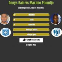 Denys Bain vs Maxime Poundje h2h player stats