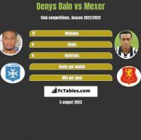 Denys Bain vs Mexer h2h player stats