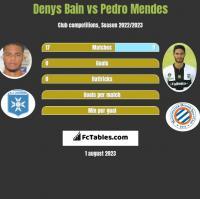 Denys Bain vs Pedro Mendes h2h player stats