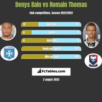 Denys Bain vs Romain Thomas h2h player stats