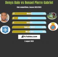 Denys Bain vs Ronael Pierre Gabriel h2h player stats