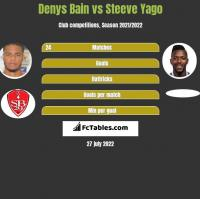 Denys Bain vs Steeve Yago h2h player stats
