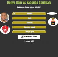 Denys Bain vs Yacouba Coulibaly h2h player stats