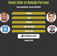Denys Bain vs Romain Perraud h2h player stats