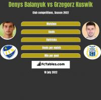 Denys Balanyuk vs Grzegorz Kuswik h2h player stats